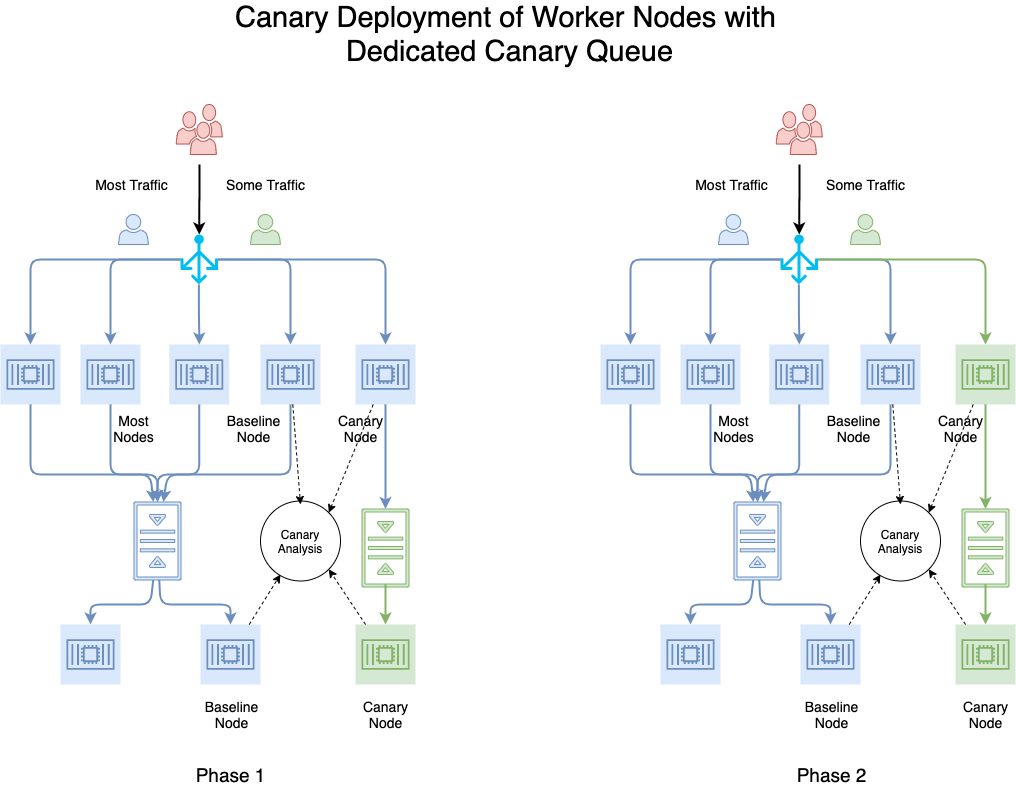Canary With Dedicated Queue