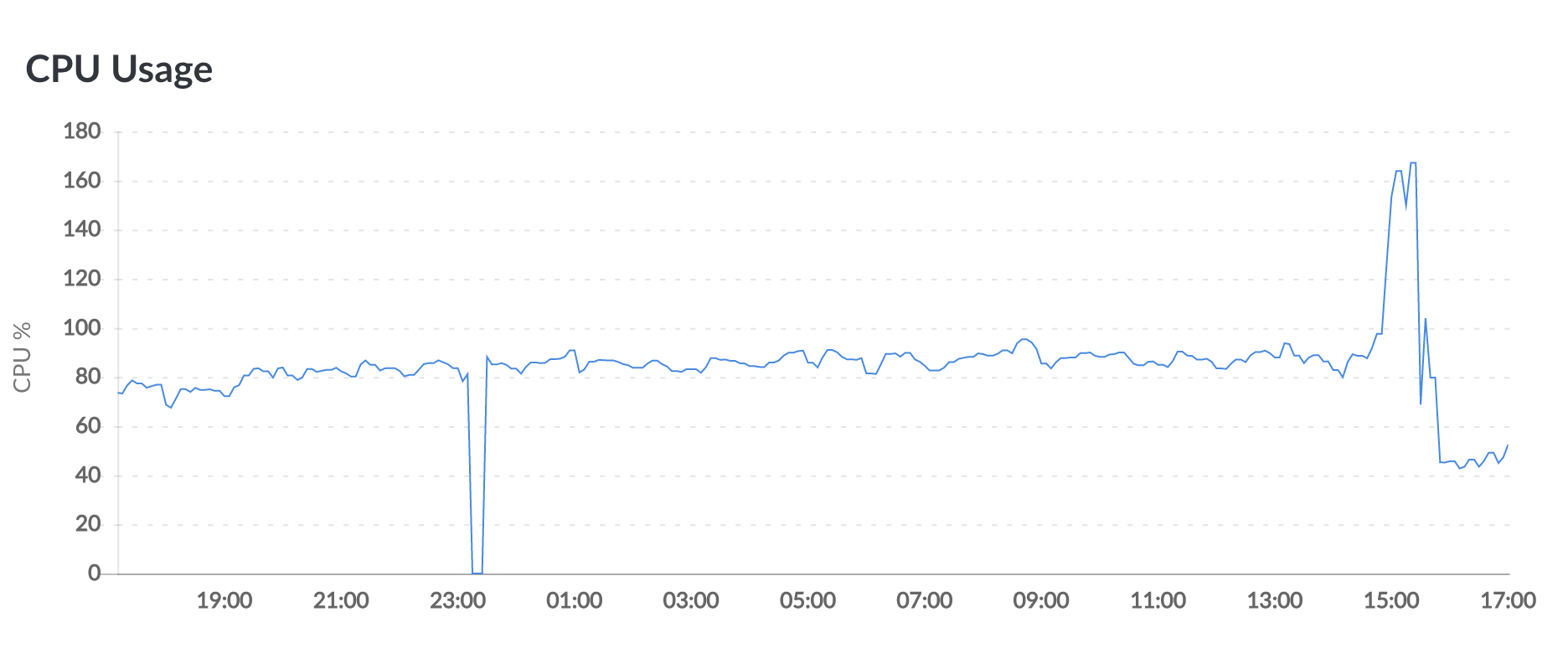 high CPU load due epoll_work() doesn't actually sleep · Issue #100