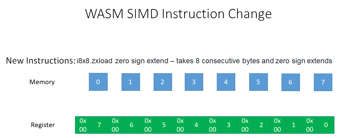 Adding New Simd Instructions To Load Sign And Zero Extend 8 16 And