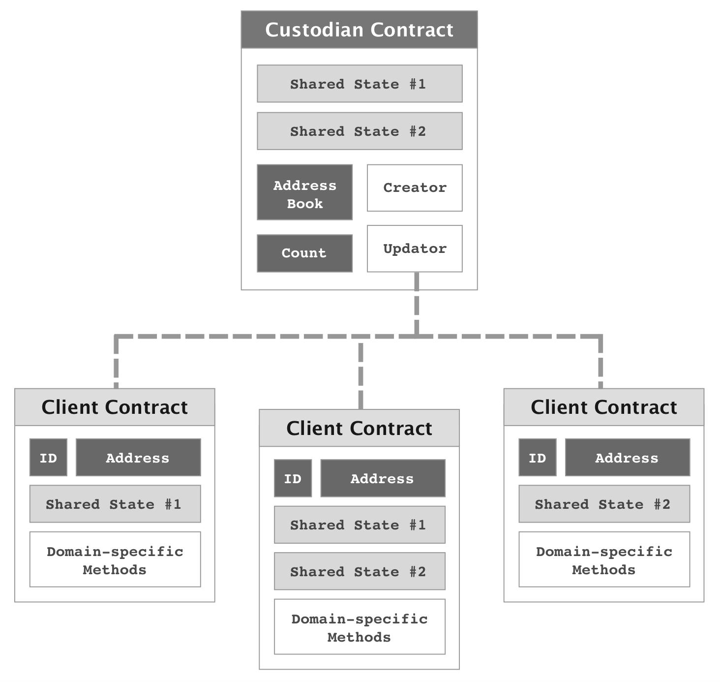 custodian-client