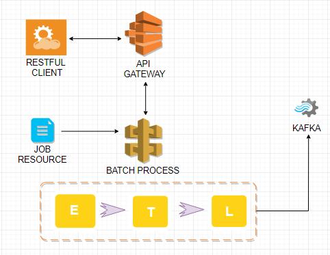 GitHub - isopropylcyanide/SpringBatch-KafkaDB: A small demo