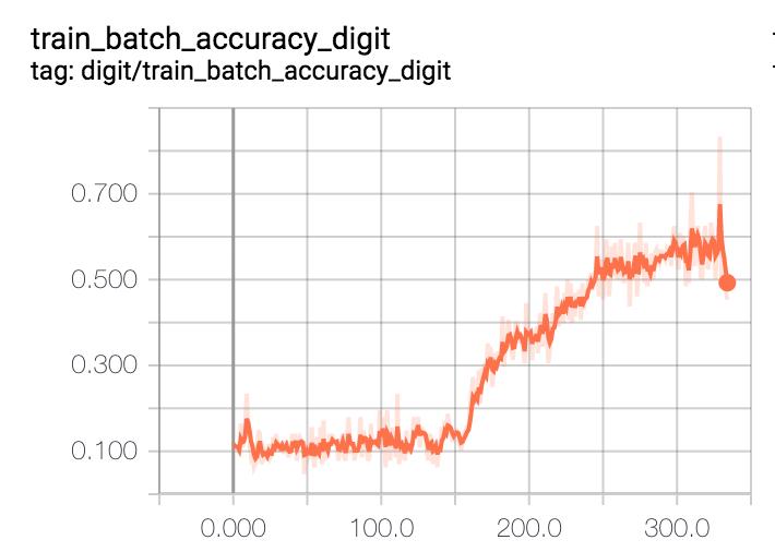 Image Data Set Yielding 10% Accuracy · Issue #242 · uber/ludwig · GitHub