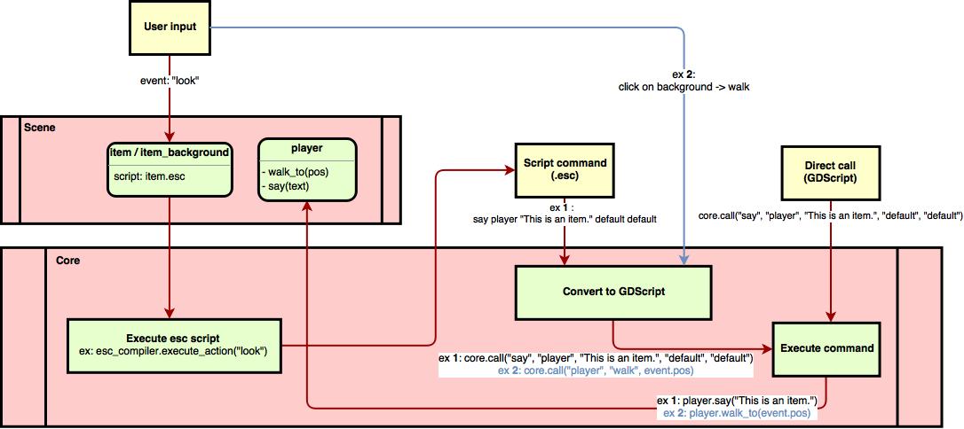 Rewrite Escoria framework · Issue #44 · godotengine/escoria