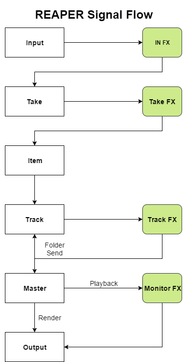 REAPER Signal Flow Simplified