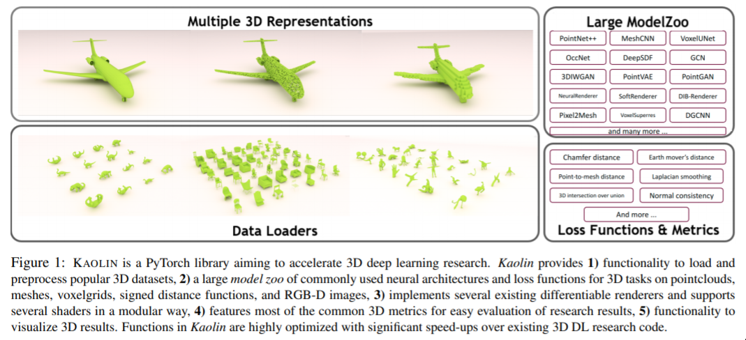 Kaolin - A PyTorch Library for Accelerating 3D Deep Learning