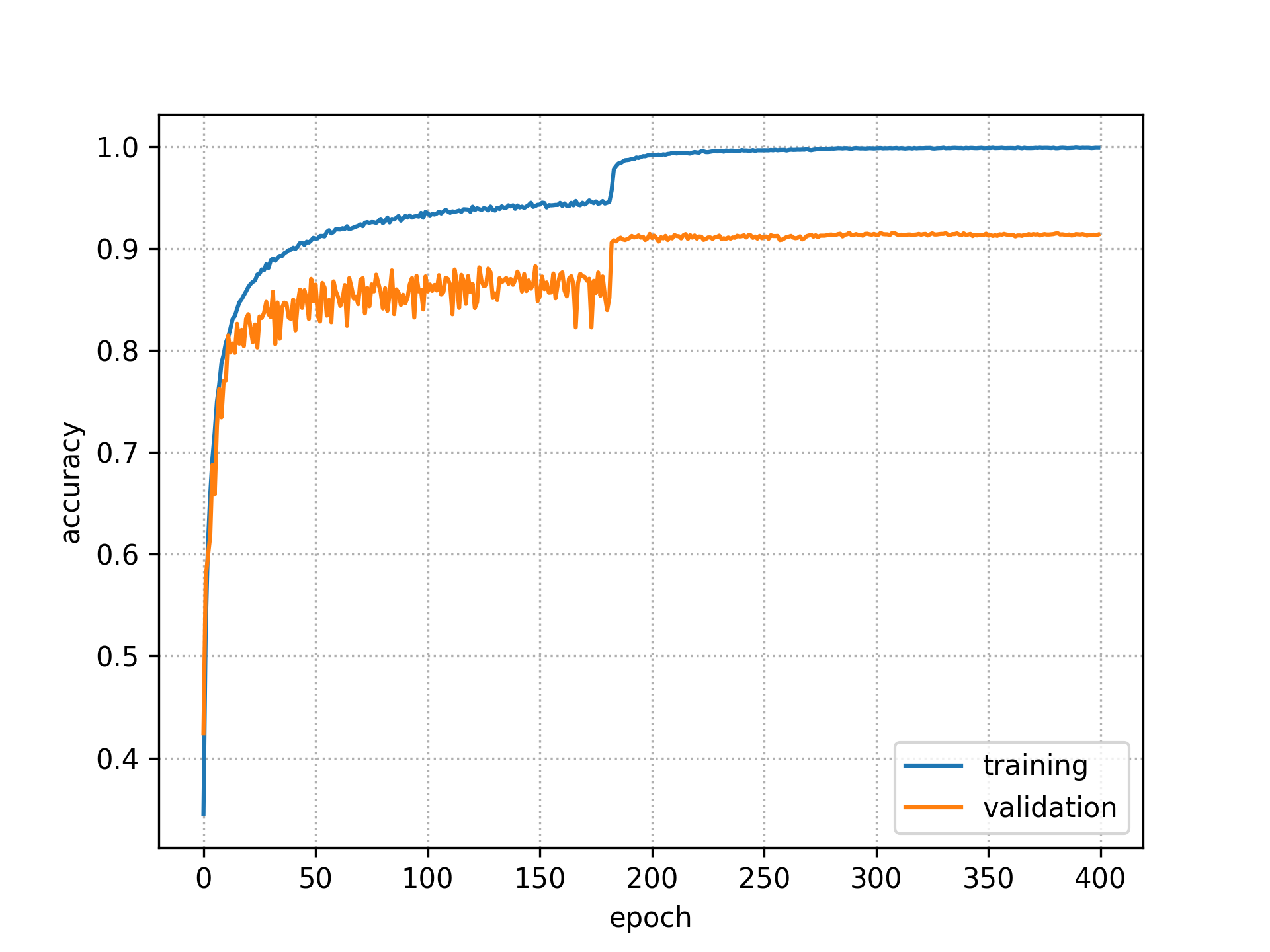 GitHub - dfukunaga/chainer-cifar10-resnet: Deep Residual Learning
