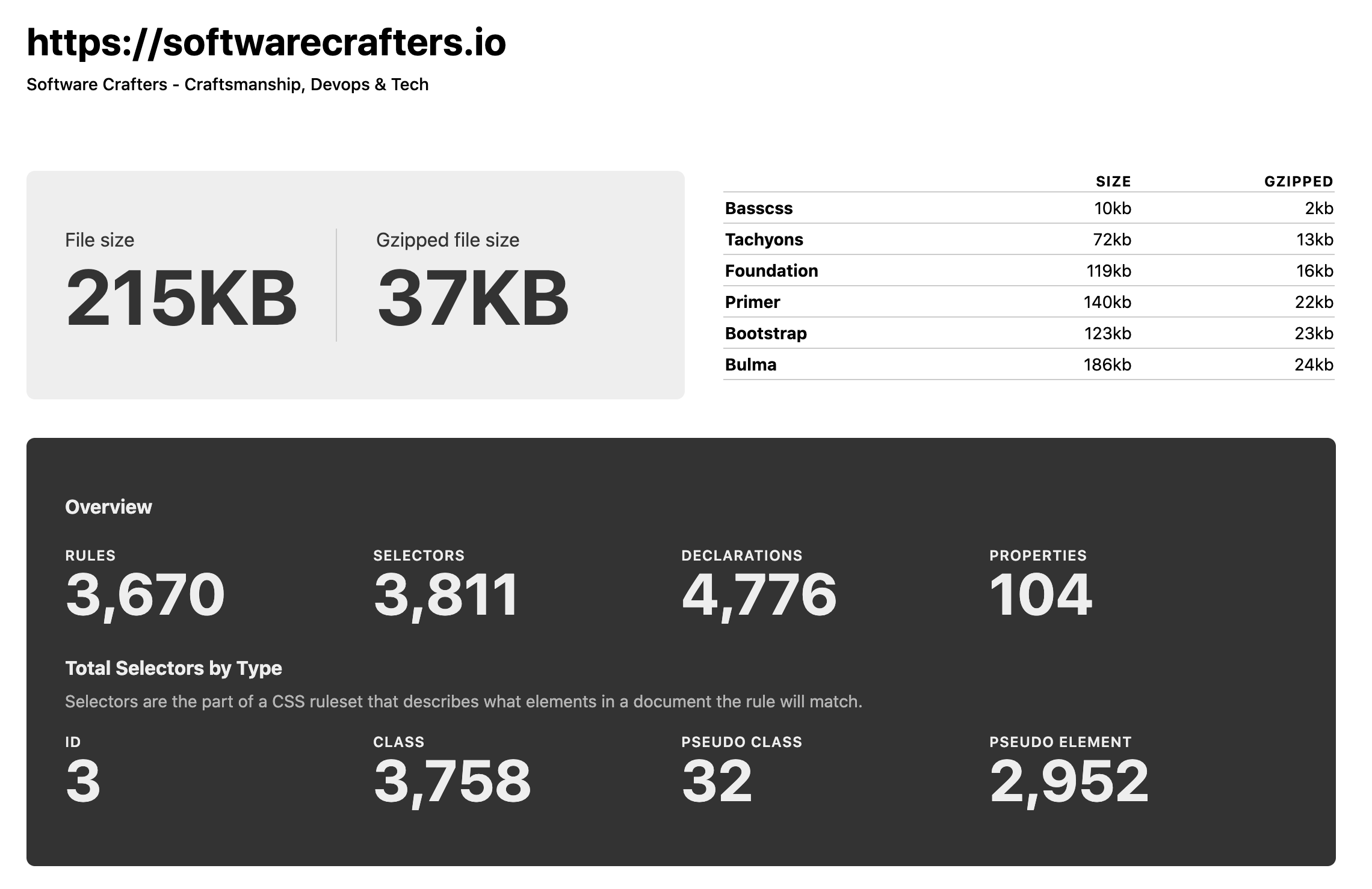 SoftwareCrafters.io CSS Stats Report