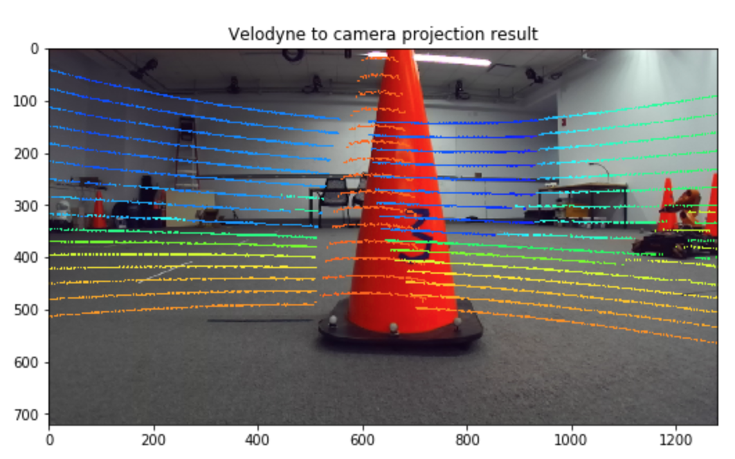 Calibration error: relative rotation between the lidar and