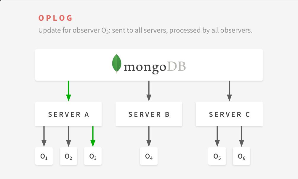 Use MongoDB change notifications instead of oplog with MongoDB 3 6
