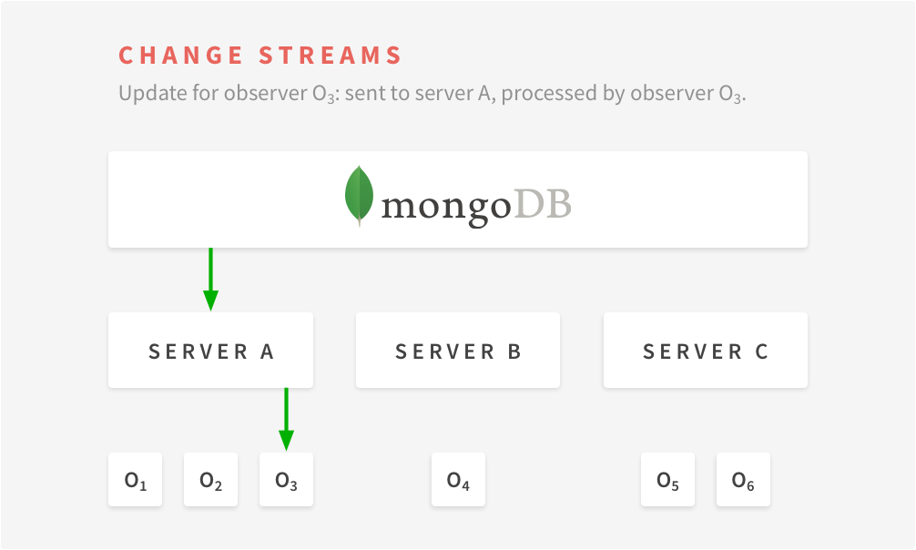 Use MongoDB change notifications instead of oplog with