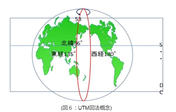 UTM図法概念