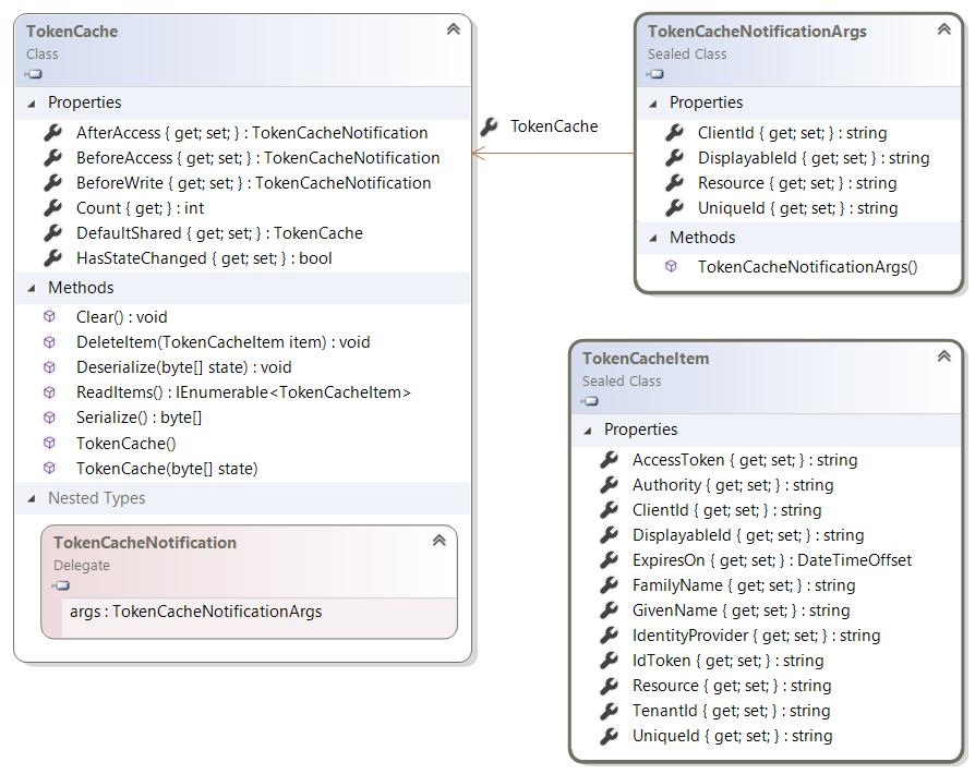 Token cache serialization · AzureAD/azure-activedirectory