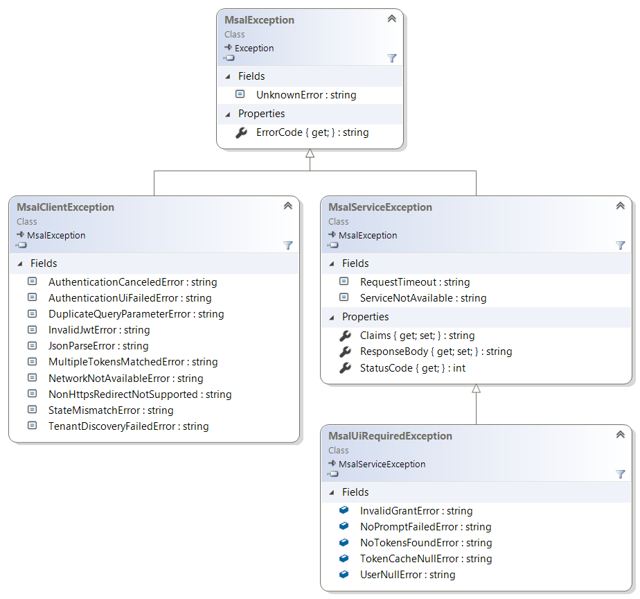 Exceptions azureadmicrosoft authentication library for dotnet net directly static string members of the exception class itself the ui required is proposed as a specialization of msalserviceexception named ccuart Images