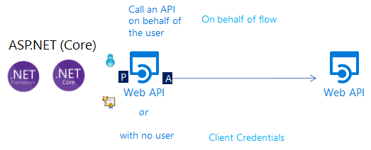 on behalf of 2 x · AzureAD/microsoft-authentication-library
