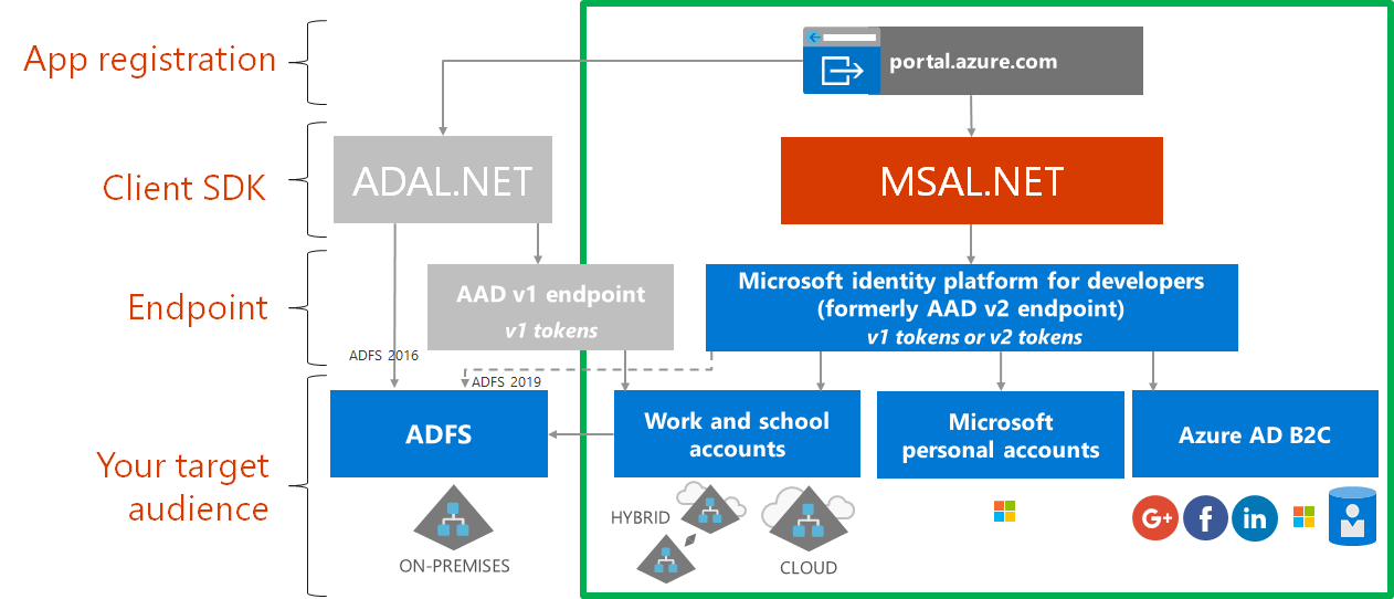 Register your application with Azure Active Directory