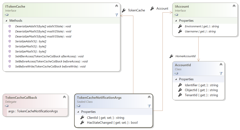 Token cache serialization · AzureAD/microsoft-authentication-library