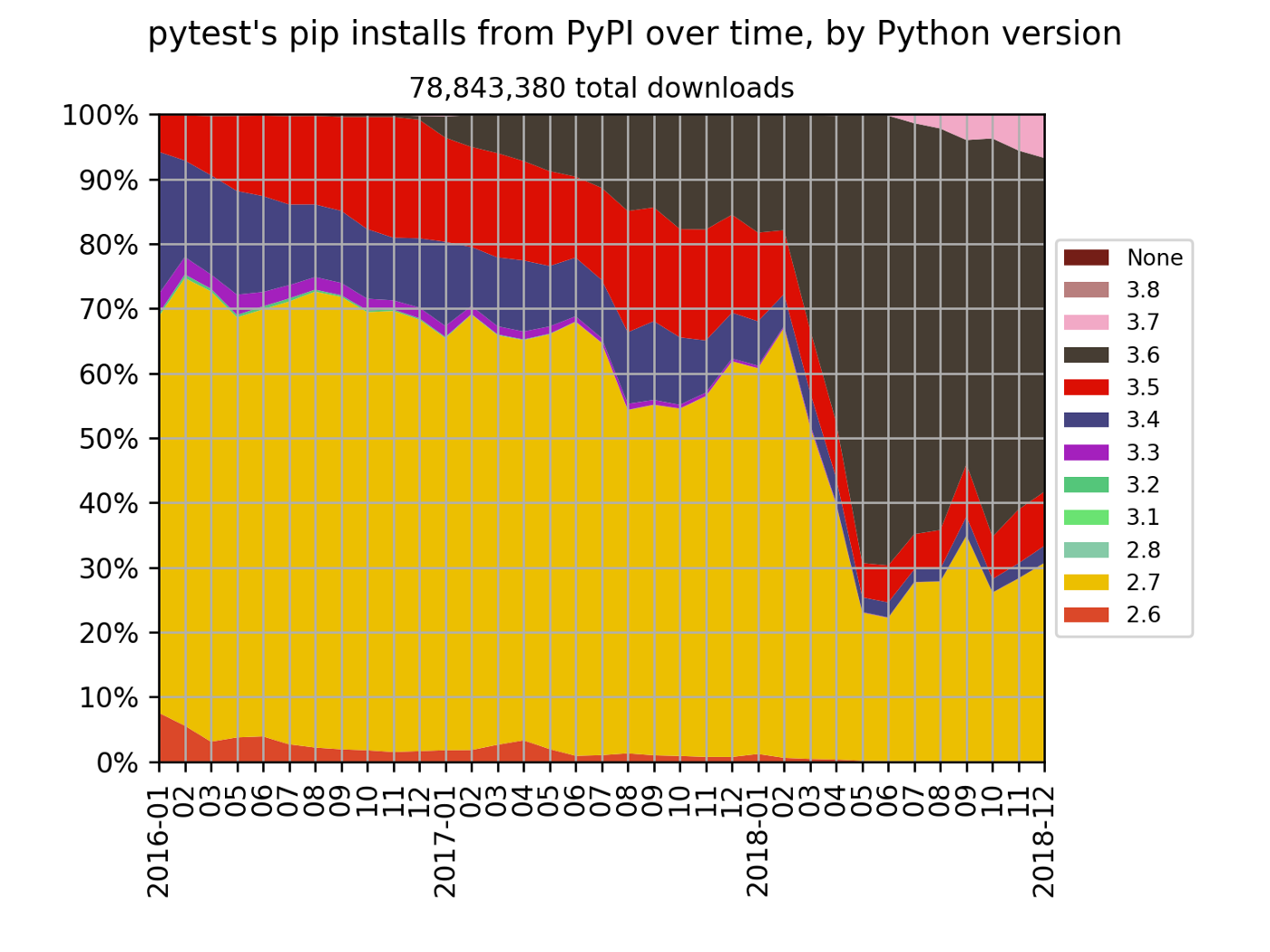 deprecate python 2 7 and 3 4 support · Issue #4627 · pytest