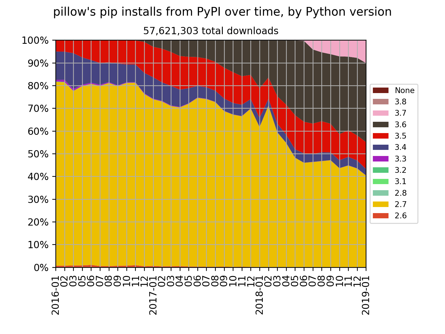 Drop support for Python 2 on January 1, 2020 · Issue #3642
