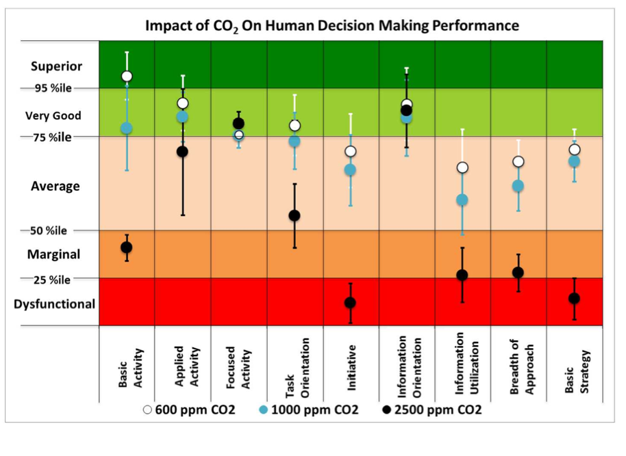 Impact of CO2 on human decision making process