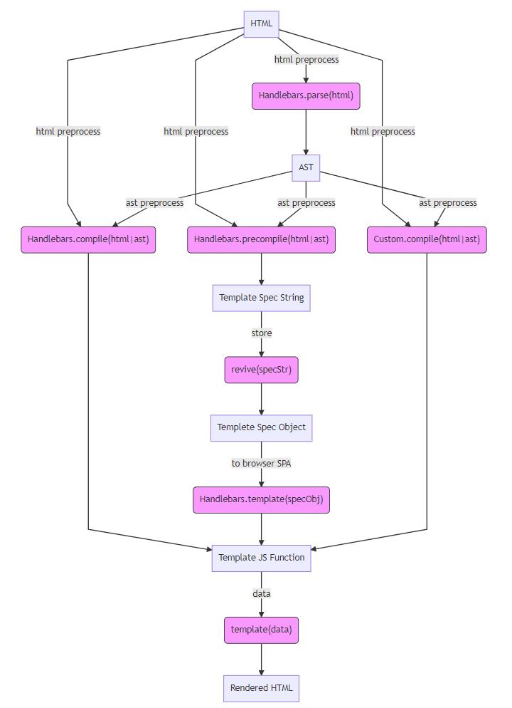 Handlebars Workflow Diagram Issue 1436 Wycatshandlebarsjs