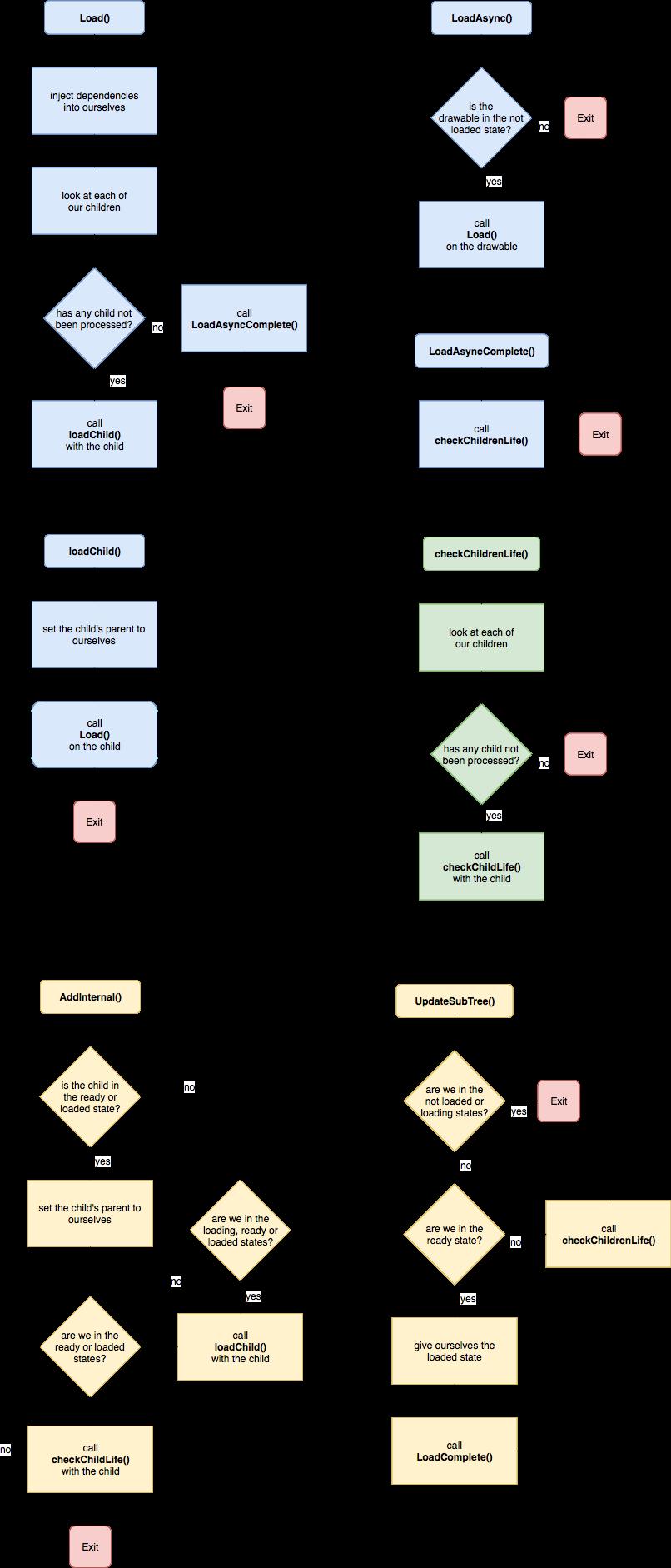 osu load sequence-4-2
