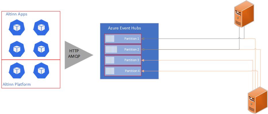 Event Hubs diagram