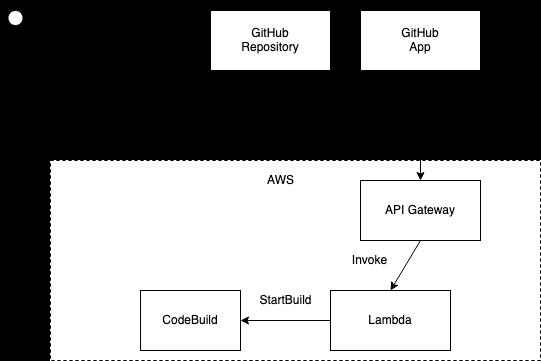 codebuilder-architecture