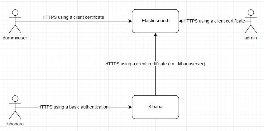 Kibana authentication using login/pwd is broken when using