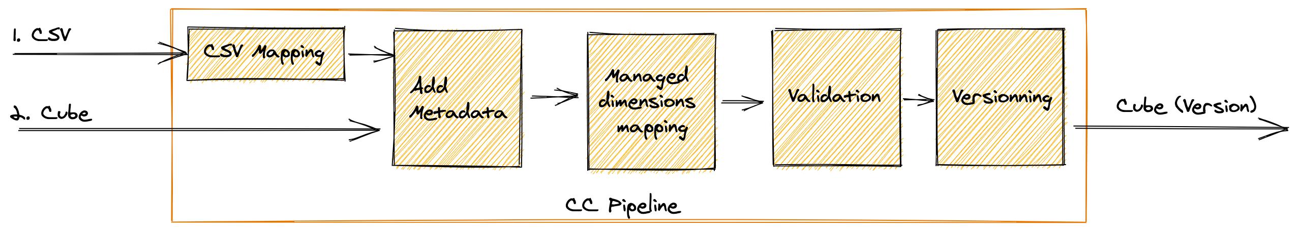 cc_high-level-data-flow