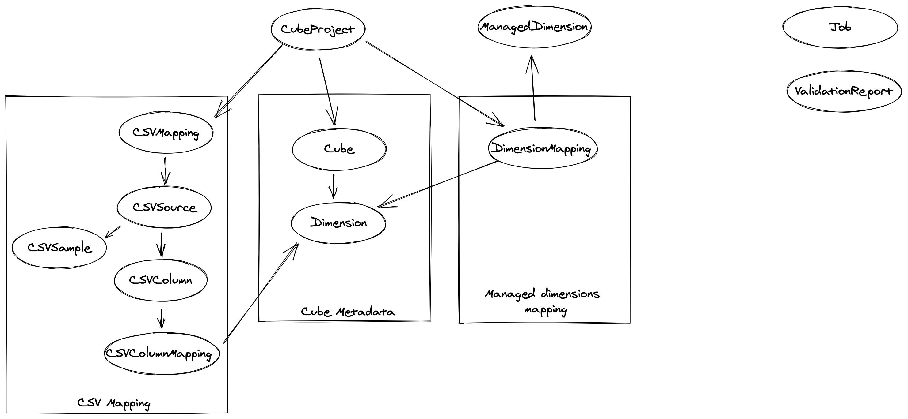 cc_raw-data-model