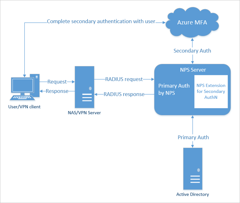 NPS extension firewall · Issue #13691 · MicrosoftDocs/azure
