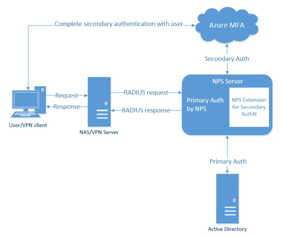 Control RADIUS clients that require MFA