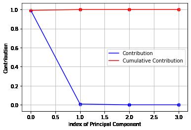 LDA-Contribution