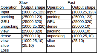 Faster packing / unpacking of variable length sequences