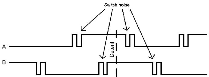 Incremental QUADRATURE ENCODER · LDmicro/LDmicro Wiki · GitHub