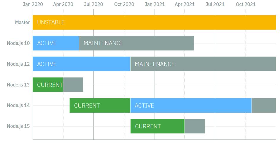 2020-05-15-1702-Node js-release-schedule