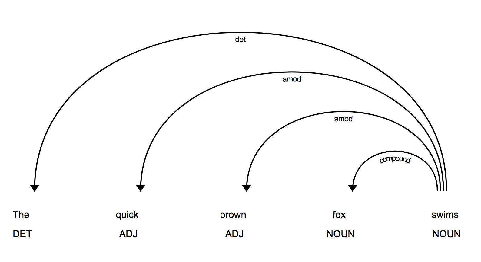 Weird behavior on noun chunk grouping on verb change · Issue