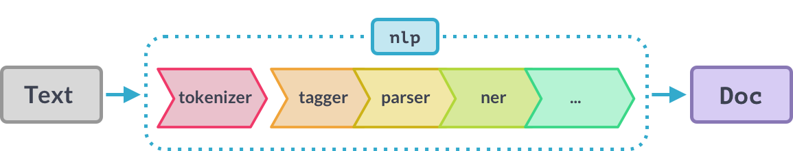 spaCy Cheat Sheet: Advanced NLP in Python (article) - DataCamp
