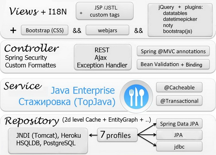 topjava_structure