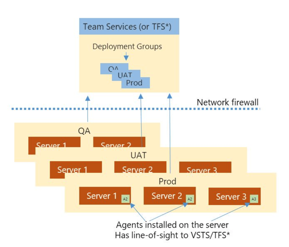 Can we Use Deployment Groups to Deploy to On-Premise