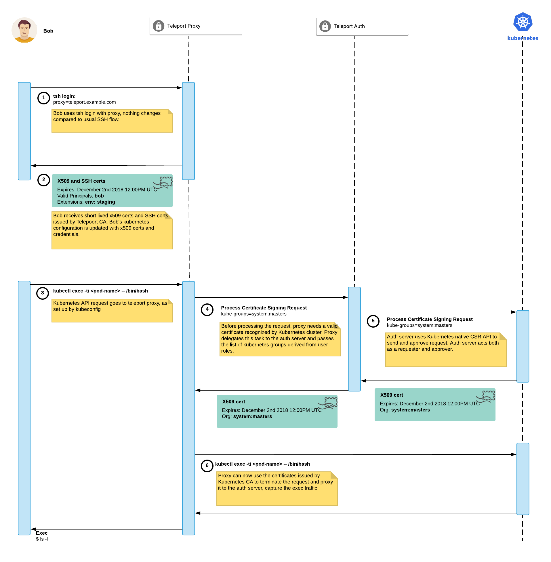 ssh sequence diagram kubernetes support    issue 1986    gravitational teleport    github  gravitational teleport    github