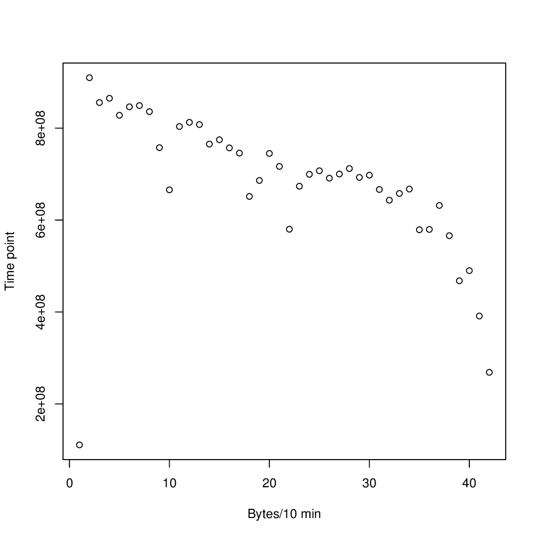 fastq-dump slows over time · Issue #113 · ncbi/sra-tools · GitHub