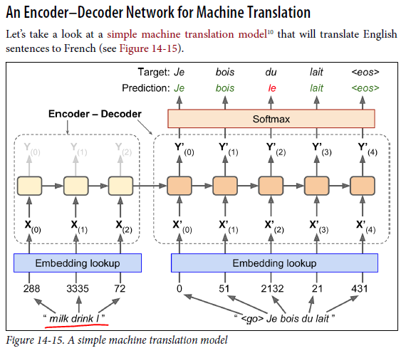 Does Nmt Invert The Encoder Sequence Issue 231 Tensorflow Nmt Github