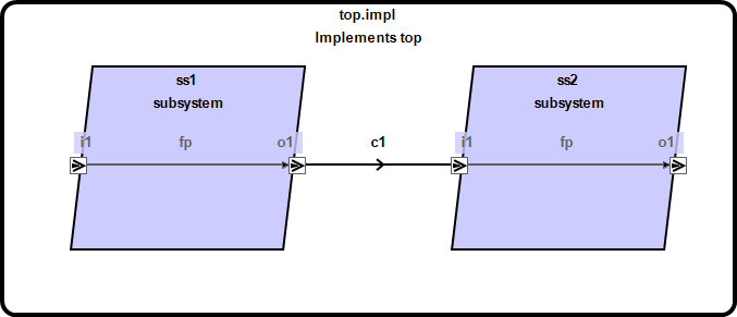 example_process