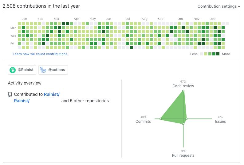 github profile contribution graph