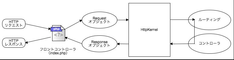 symfony4_http_kernel_summury