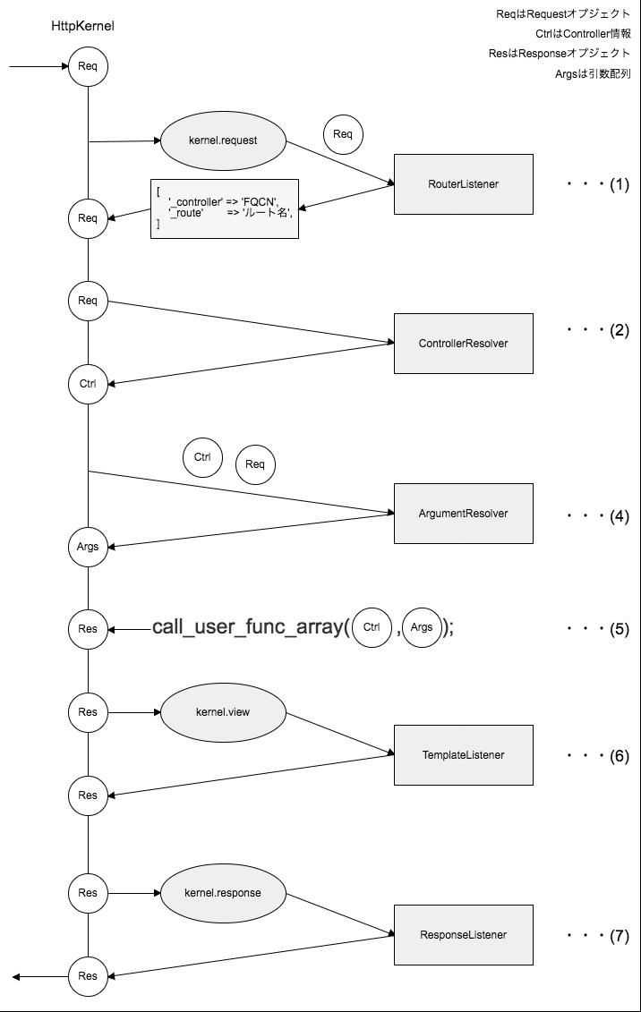 symfony4_http_kernel