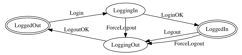 login-diagram
