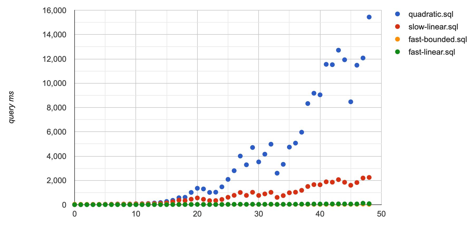 Query latency comparison