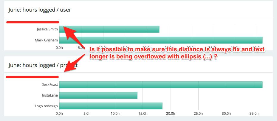 Fixed width for ticks · Issue #4340 · chartjs/Chart js · GitHub